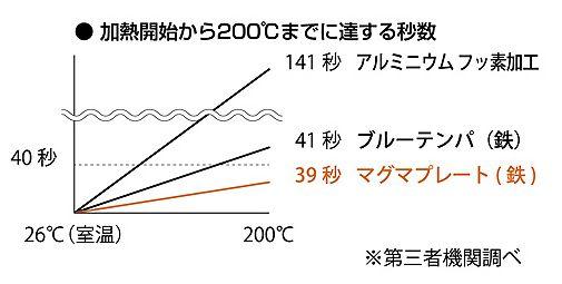 加熱開始から200℃までに達する秒数