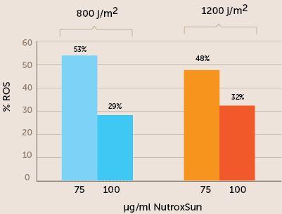 NutroxSunの抗酸化力実証データ