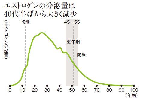 エストロゲンの分泌量は40代半ばから大きく減少